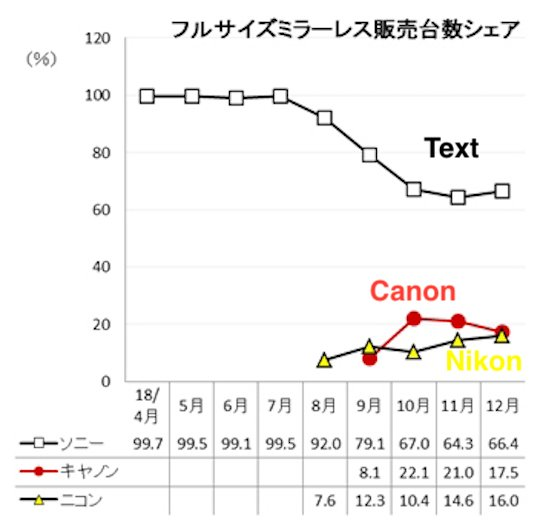 По итогам декабря доля Canon на рынке полнокадровых беззеркальных камер в Японии сократилась до 17,5%