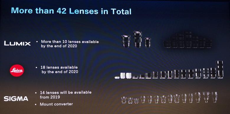 Стало известно, какие объективы Lumix S компания Panasonic планирует выпустить в этом году