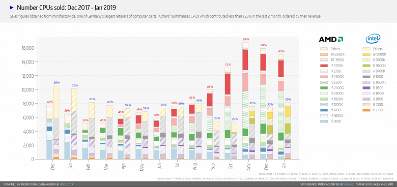 AMD всё ещё серьёзно опережает Intel в продажах CPU в крупном немецком магазине